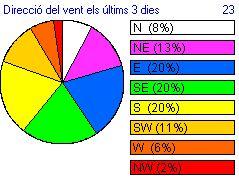 veure_dades_del_vent